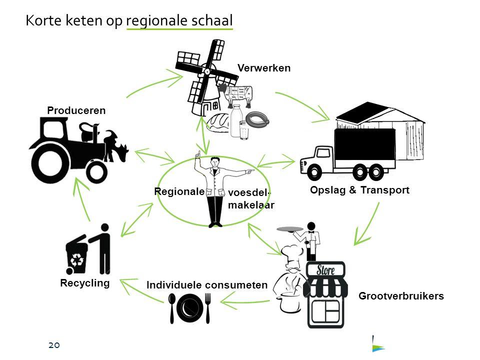 Gebiedscoöperatie Westerkwartier – November 2015 voesdel- makelaar Produceren Grootverbruikers Individuele consumeten Opslag & Transport Recycling Verwerken Regionale Korte keten op regionale schaal 20
