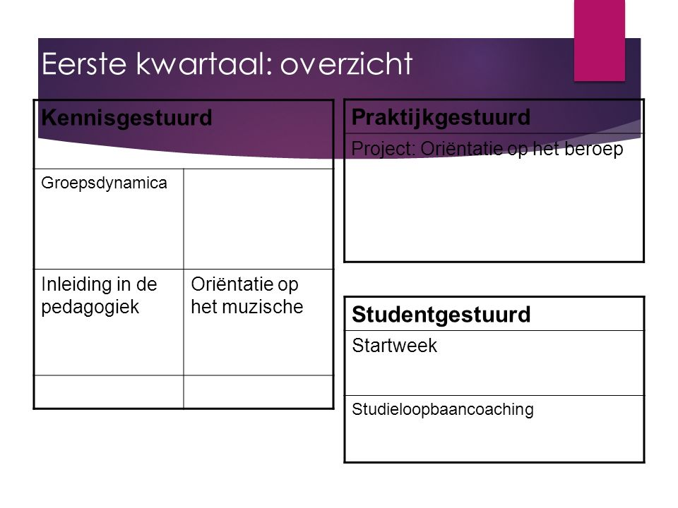 Eerste kwartaal: overzicht Kennisgestuurd Groepsdynamica Inleiding in de pedagogiek Oriëntatie op het muzische Praktijkgestuurd Project: Oriëntatie op het beroep Studentgestuurd Startweek Studieloopbaancoaching