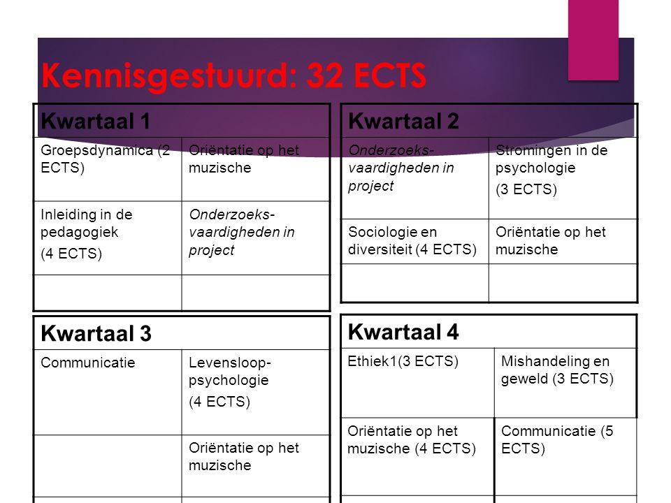 Kennisgestuurd: 32 ECTS Kwartaal 1 Groepsdynamica (2 ECTS) Oriëntatie op het muzische Inleiding in de pedagogiek (4 ECTS) Onderzoeks- vaardigheden in project Kwartaal 2 Onderzoeks- vaardigheden in project Stromingen in de psychologie (3 ECTS) Sociologie en diversiteit (4 ECTS) Oriëntatie op het muzische Kwartaal 3 CommunicatieLevensloop- psychologie (4 ECTS) Oriëntatie op het muzische Kwartaal 4 Ethiek1(3 ECTS)Mishandeling en geweld (3 ECTS) Oriëntatie op het muzische (4 ECTS) Communicatie (5 ECTS)