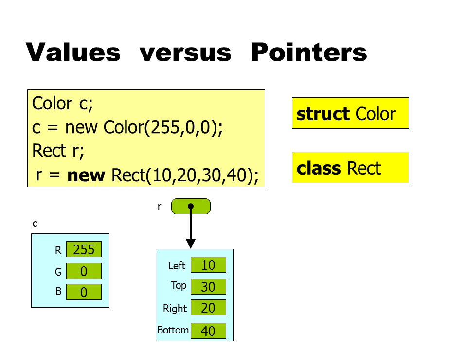 Values versus Pointers Color c; Rect r; class Rect struct Color c 0 0 R G 0 B 255 10 30 Left Right 20 Top 40 Bottom c = new Color(255,0,0); new Rect(1