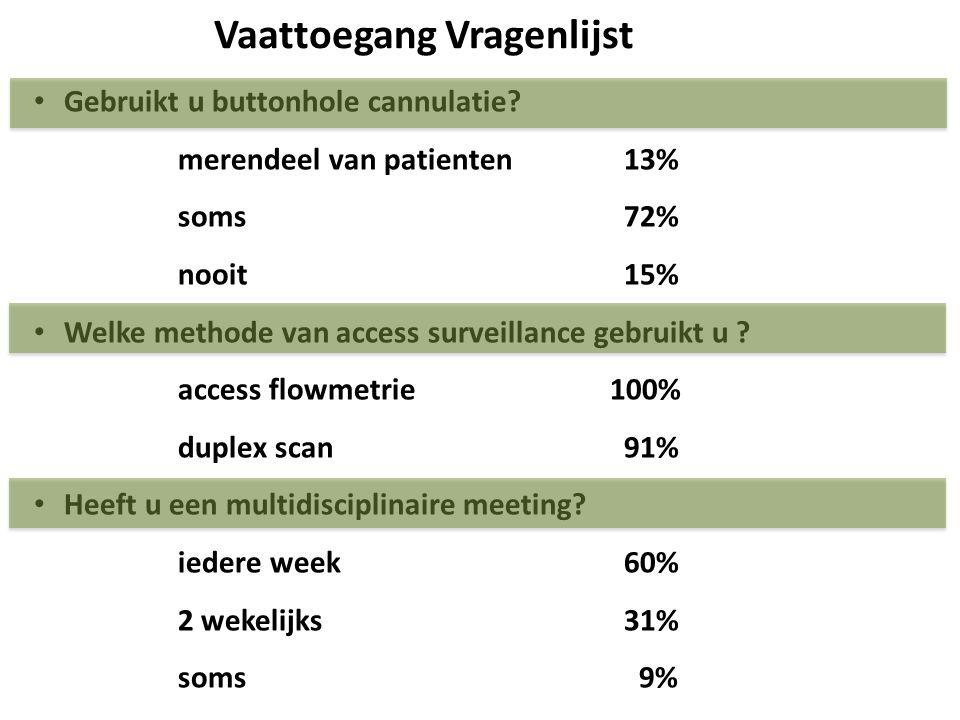 Gebruikt u buttonhole cannulatie? merendeel van patienten 13% soms 72% nooit 15% Welke methode van access surveillance gebruikt u ? access flowmetrie1