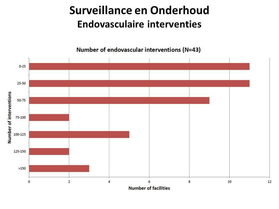 Surveillance en Onderhoud Endovasculaire interventies