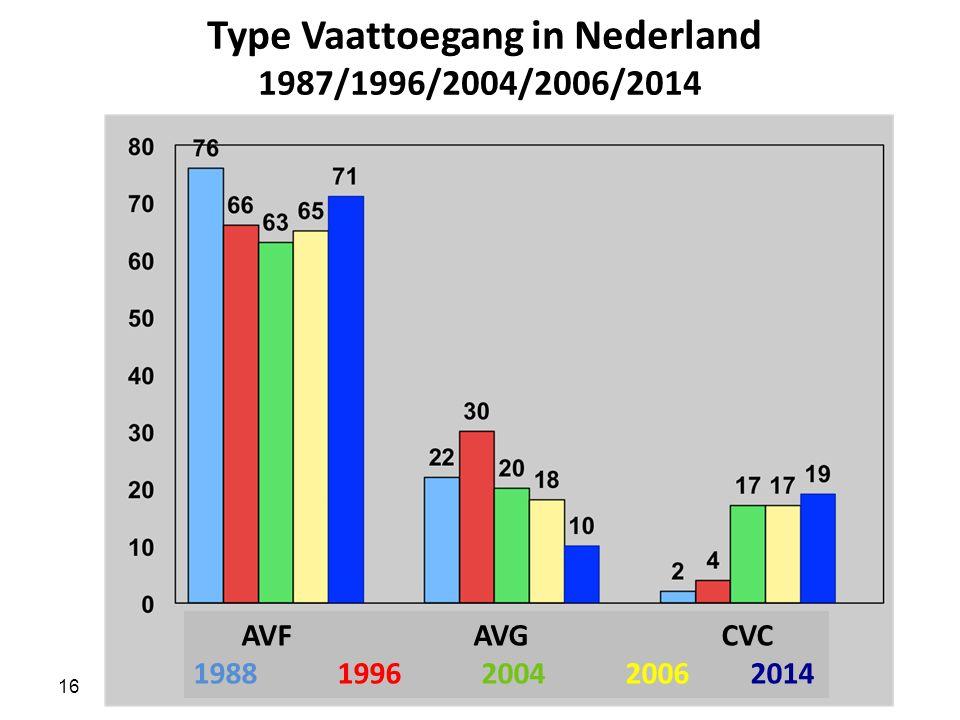 16 Type Vaattoegang in Nederland 1987/1996/2004/2006/2014 AVF AVG CVC 1988 1996 2004 2006 2014