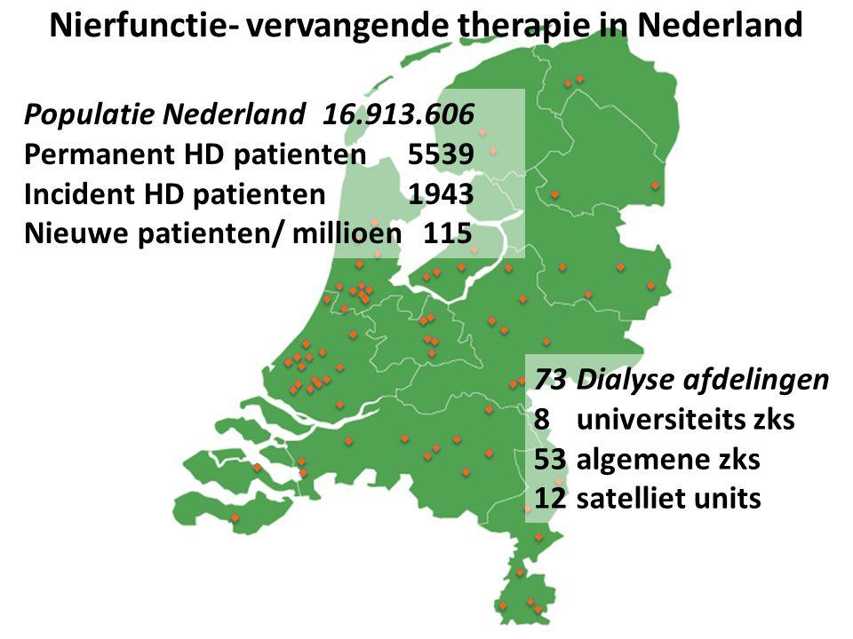 73Dialyse afdelingen 8universiteits zks 53algemene zks 12satelliet units Nierfunctie- vervangende therapie in Nederland Populatie Nederland16.913.606