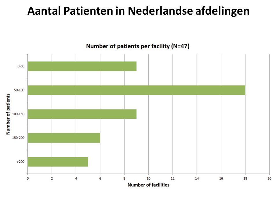 Aantal patienten met nierfunctie-vervangende therapie 1999-2014 HD + PDFunctionele nier transplant 6463 9460