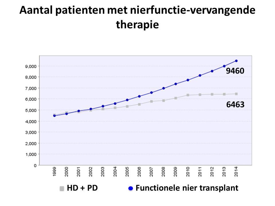 2014: 1943 Aantal patienten met nierfunctie-vervangende therapie 1999-2014