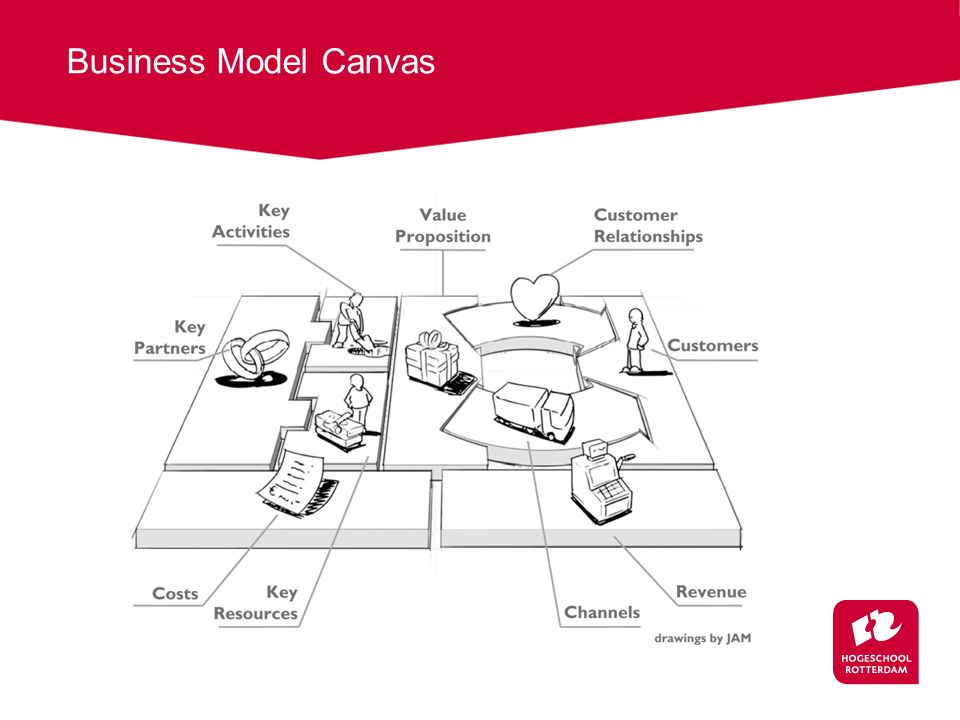 Case Business Model 1.Vorm een team (max. 4 teams) 2.