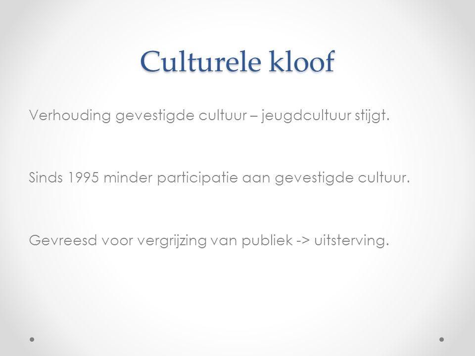 Culturele kloof Verhouding gevestigde cultuur – jeugdcultuur stijgt.