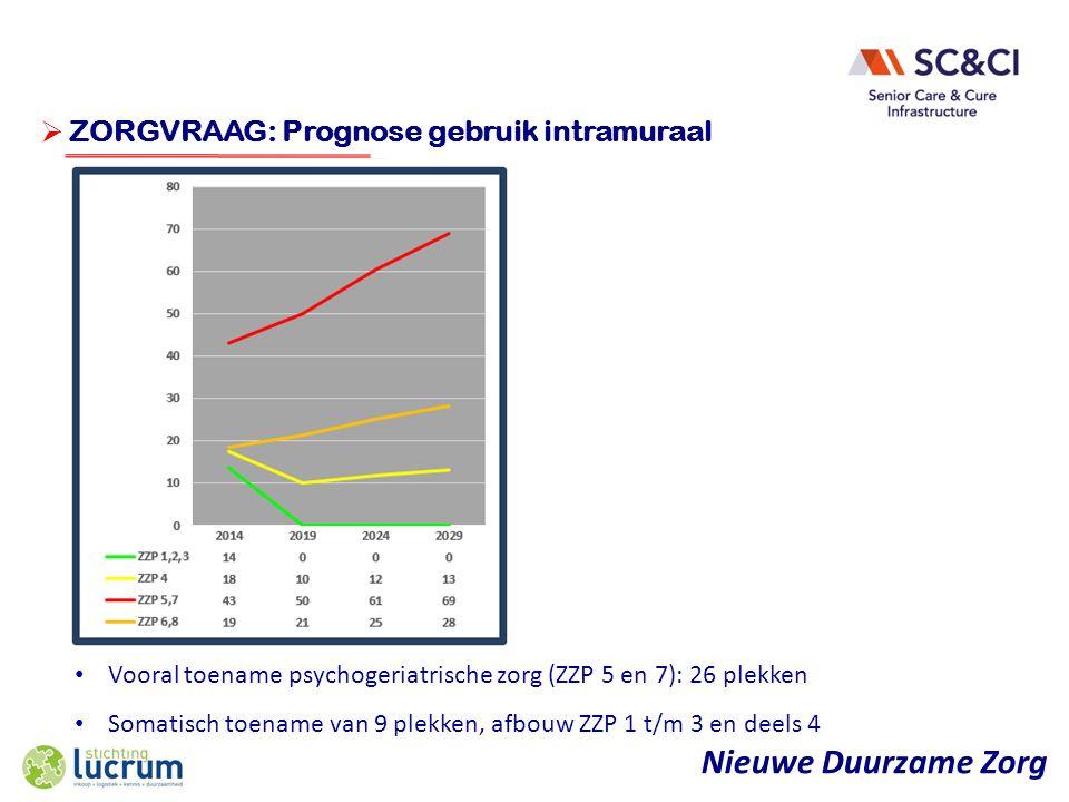 Nieuwe Duurzame Zorg  ONDERWERP ZORGVRAAG: Prognose gebruik intramuraal Vooral toename psychogeriatrische zorg (ZZP 5 en 7): 26 plekken Somatisch toename van 9 plekken, afbouw ZZP 1 t/m 3 en deels 4