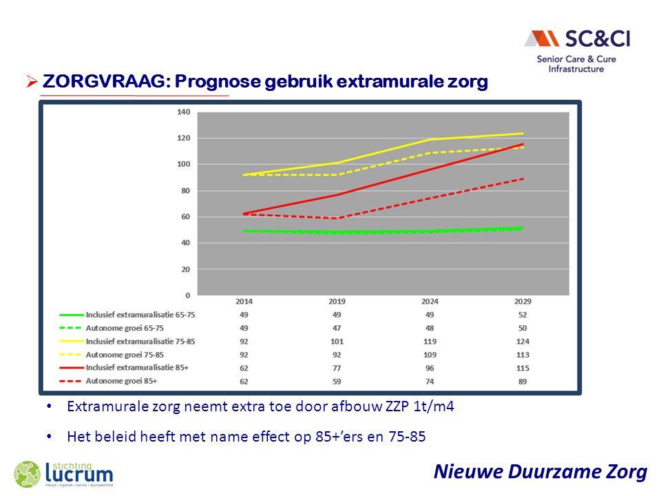 Nieuwe Duurzame Zorg  ONDERWERP ZORGVRAAG: Prognose gebruik extramurale zorg Extramurale zorg neemt extra toe door afbouw ZZP 1t/m4 Het beleid heeft met name effect op 85+'ers en 75-85