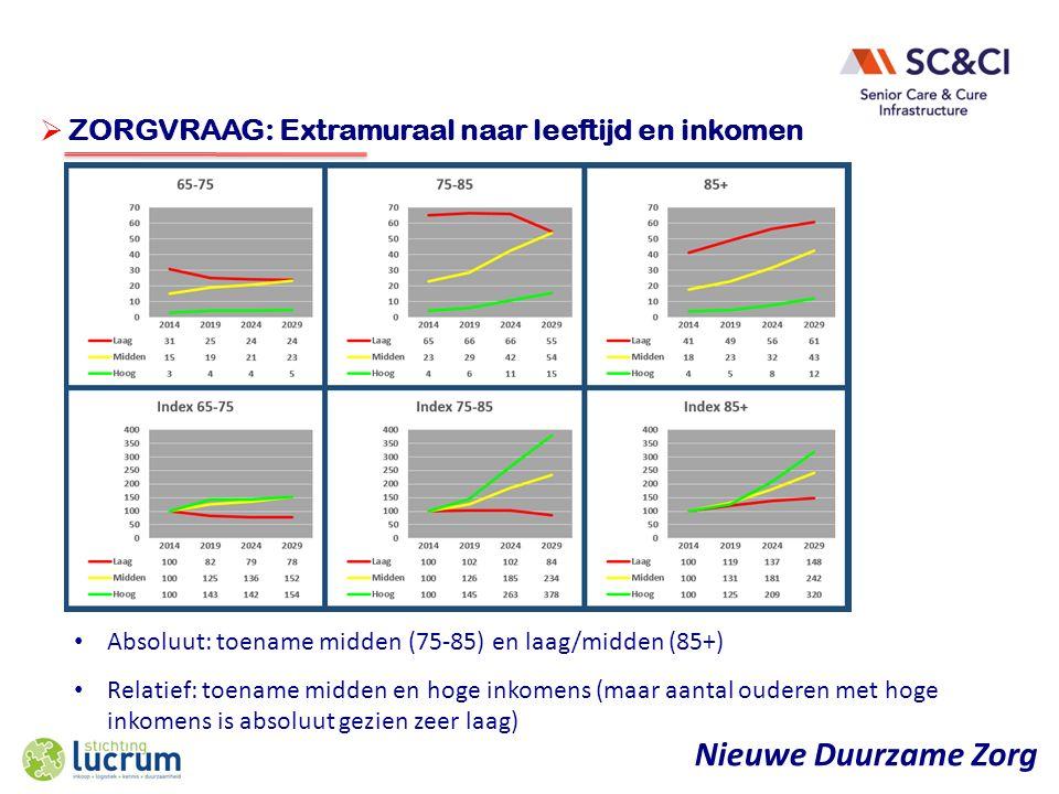 Nieuwe Duurzame Zorg  ONDERWERP ZORGVRAAG: Extramuraal naar leeftijd en inkomen Absoluut: toename midden (75-85) en laag/midden (85+) Relatief: toename midden en hoge inkomens (maar aantal ouderen met hoge inkomens is absoluut gezien zeer laag)