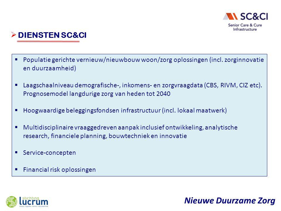Nieuwe Duurzame Zorg  ONDERWERP  Populatie gerichte vernieuw/nieuwbouw woon/zorg oplossingen (incl.