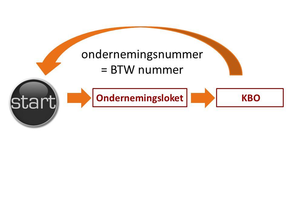 KBOOndernemingsloket ondernemingsnummer = BTW nummer