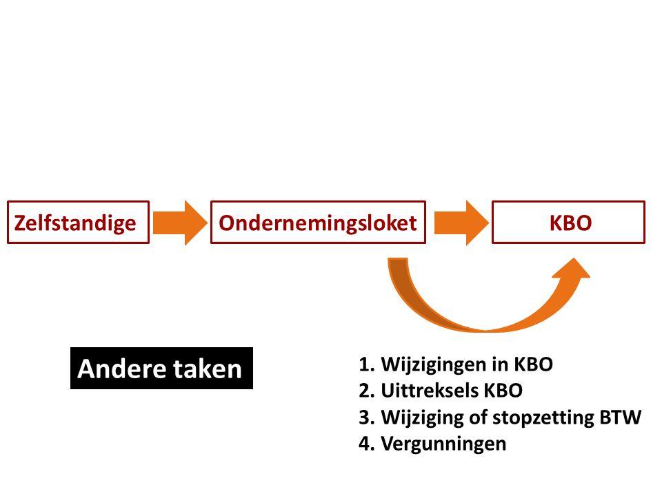 KBOZelfstandigeOndernemingsloket 1. Wijzigingen in KBO 2. Uittreksels KBO 3. Wijziging of stopzetting BTW 4. Vergunningen Andere taken