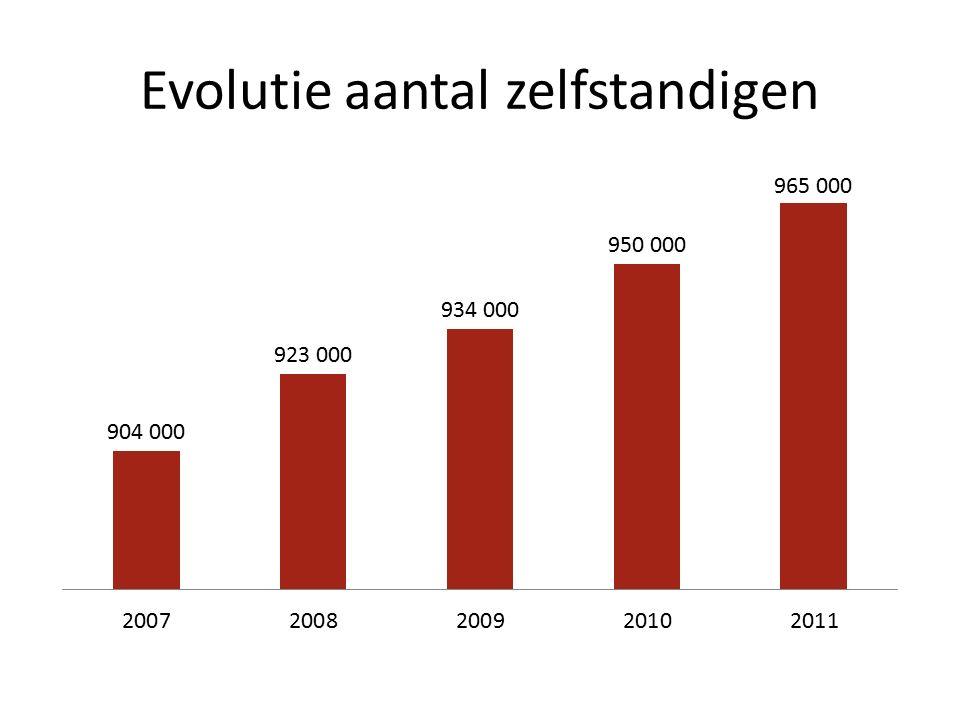 Evolutie aantal zelfstandigen
