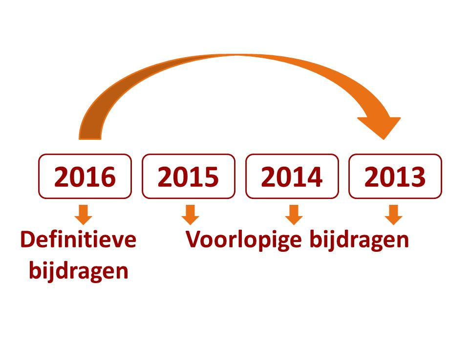 2016201520142013 Voorlopige bijdragenDefinitieve bijdragen