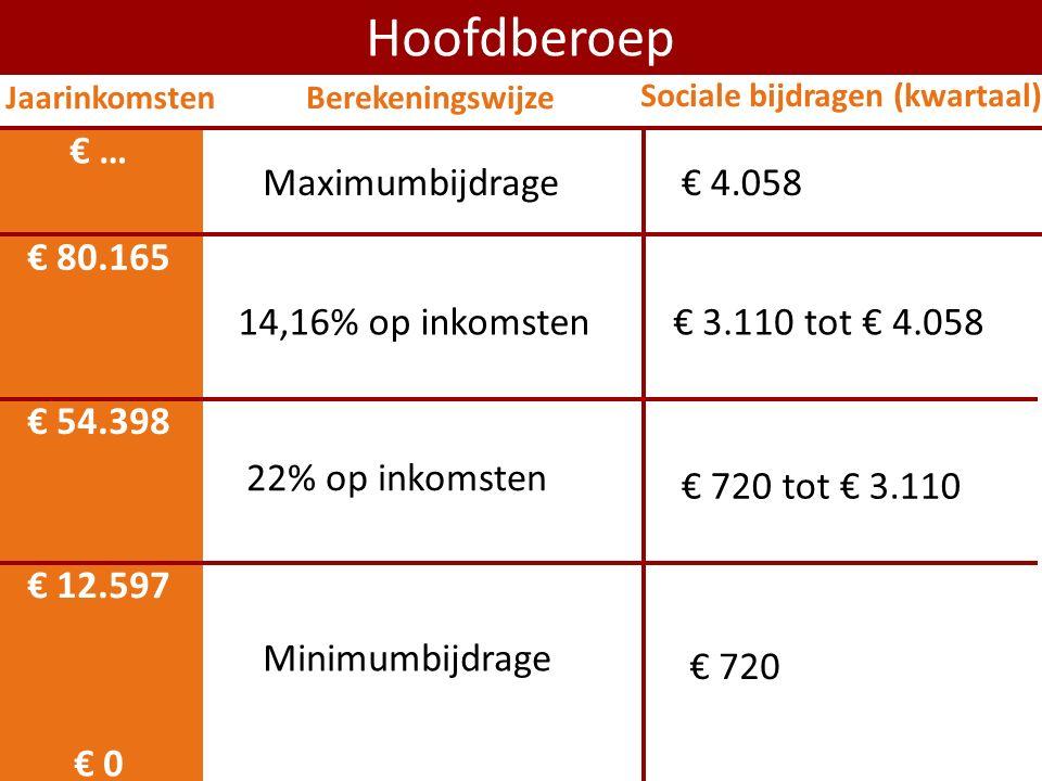 € 0 € 12.597 Hoofdberoep Minimumbijdrage € 54.398 22% op inkomsten 14,16% op inkomsten € 80.165 € 720 tot € 3.110 € 3.110 tot € 4.058 Maximumbijdrage€