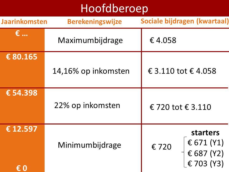 € 0 € 12.597 Hoofdberoep Minimumbijdrage € 54.398 22% op inkomsten 14,16% op inkomsten € 80.165 € 720 tot € 3.110 € 3.110 tot € 4.058 Maximumbijdrage