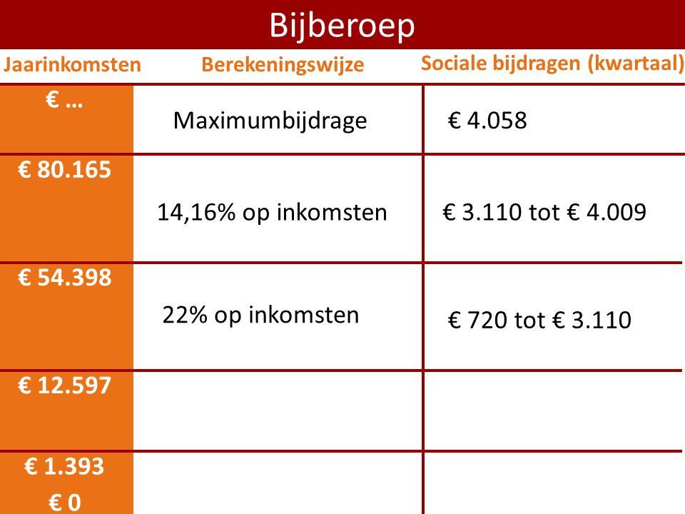 € 0 € 12.597 Bijberoep € 54.398 22% op inkomsten 14,16% op inkomsten € 80.165 € 720 tot € 3.110 € 3.110 tot € 4.009 Maximumbijdrage € … € 1.393 Jaarin