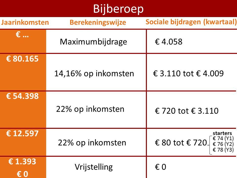 € 0 € 12.597 Bijberoep € 54.398 22% op inkomsten 14,16% op inkomsten € 80.165 € 720 tot € 3.110 € 3.110 tot € 4.009 Maximumbijdrage € … € 1.393 Vrijst