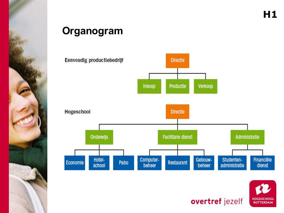 Organogram H1