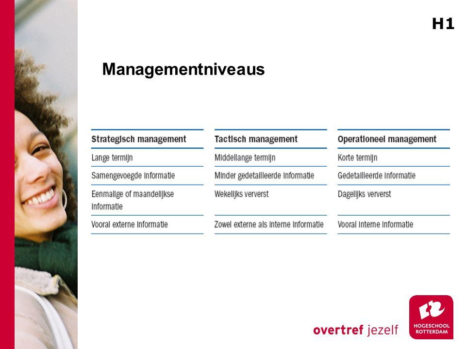 Managementniveaus H1