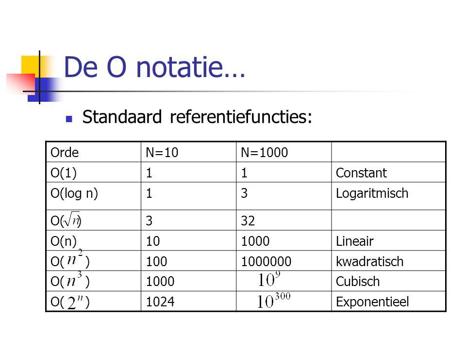 De O notatie… Standaard referentiefuncties: OrdeN=10N=1000 O(1)11Constant O(log n)13Logaritmisch O( )332 O(n)101000Lineair O( )1001000000kwadratisch O( )1000Cubisch O( )1024Exponentieel
