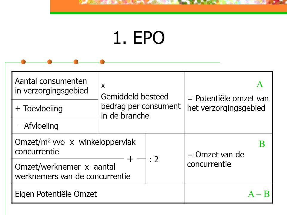 1. EPO Aantal consumenten in verzorgingsgebied x Gemiddeld besteed bedrag per consument in de branche = Potentiële omzet van het verzorgingsgebied + T