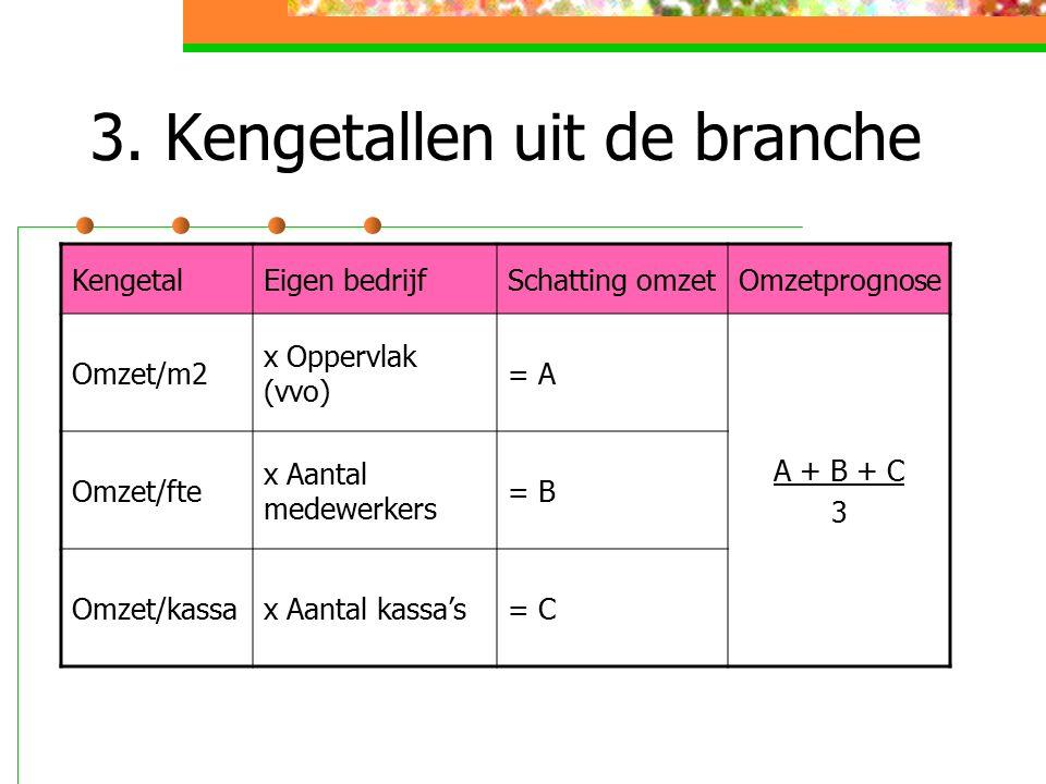 3. Kengetallen uit de branche KengetalEigen bedrijfSchatting omzetOmzetprognose Omzet/m2 x Oppervlak (vvo) = A A + B + C 3 Omzet/fte x Aantal medewerk
