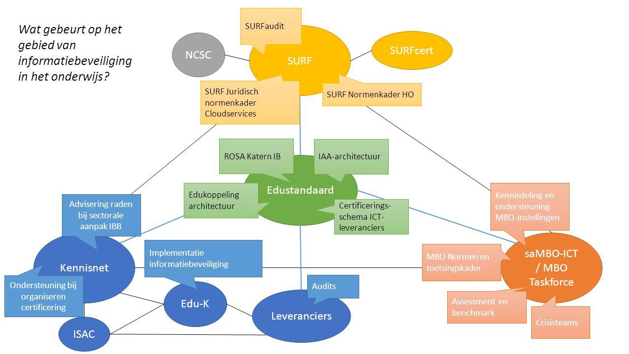 Kennisnet saMBO-ICT / MBO Taskforce SURF Edustandaard Edu-K NCSC SURFcert Advisering raden bij sectorale aanpak IBB Implementatie informatiebeveiliging Kennisdeling en ondersteuning MBO-instellingen SURFaudit ISAC Leveranciers MBO Normen en toetsingskader Assessment en benchmark Crisisteams SURF Normenkader HO SURF Juridisch normenkader Cloudservices Edukoppeling architectuur IAA-architectuur Certificerings- schema ICT- leveranciers ROSA Katern IB Audits Ondersteuning bij organiseren certificering Wat gebeurt op het gebied van informatiebeveiliging in het onderwijs