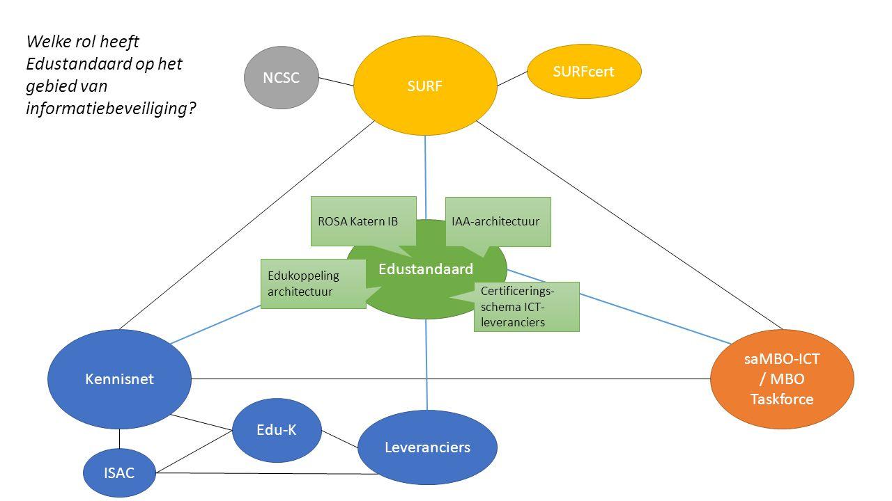 Kennisnet saMBO-ICT / MBO Taskforce SURF Edustandaard Edu-K NCSC SURFcert ISAC Leveranciers Edukoppeling architectuur IAA-architectuur ROSA Katern IB Certificerings- schema ICT- leveranciers Welke rol heeft Edustandaard op het gebied van informatiebeveiliging?