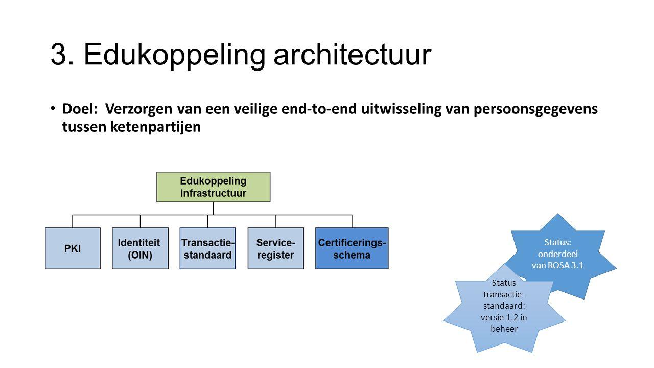 3. Edukoppeling architectuur Doel: Verzorgen van een veilige end-to-end uitwisseling van persoonsgegevens tussen ketenpartijen Status: onderdeel van R
