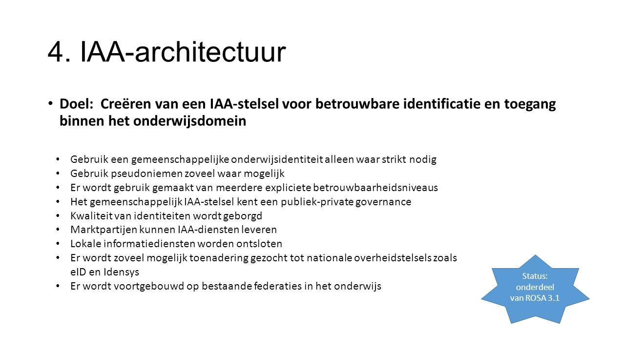 4. IAA-architectuur Doel: Creëren van een IAA-stelsel voor betrouwbare identificatie en toegang binnen het onderwijsdomein Status: onderdeel van ROSA