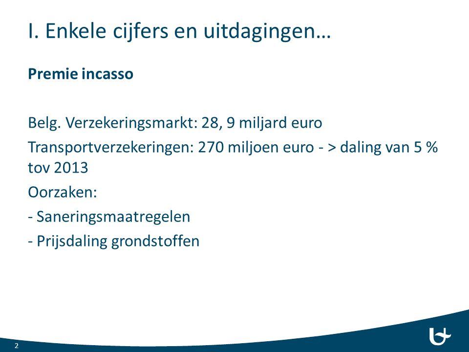 I. Enkele cijfers en uitdagingen… Premie incasso Belg.