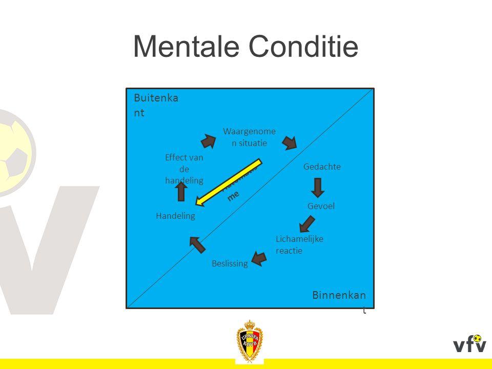 Mentale Conditie Waargenome n situatie Effect van de handeling Handeling Beslissing Lichamelijke reactie Gevoel Gedachte Buitenka nt Binnenkan t Autom