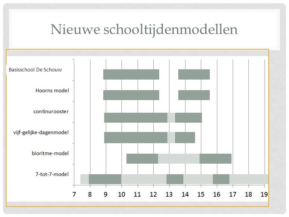 Nieuwe schooltijdenmodellen Basisschool De Schouw