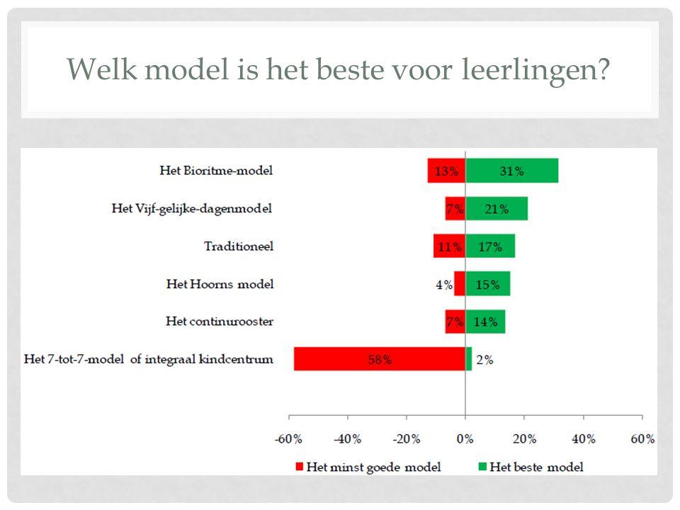 Welk model is het beste voor leerlingen?