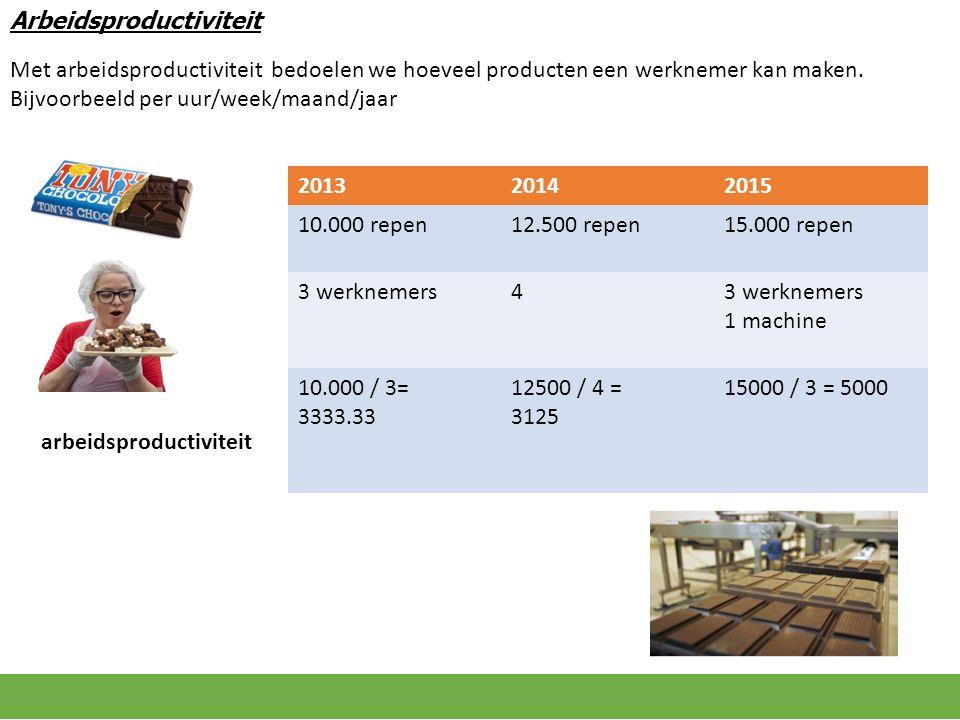 201320142015 10.000 repen12.500 repen15.000 repen 3 werknemers4 1 machine 10.000 / 3= 3333.33 12500 / 4 = 3125 15000 / 3 = 5000 Arbeidsproductiviteit