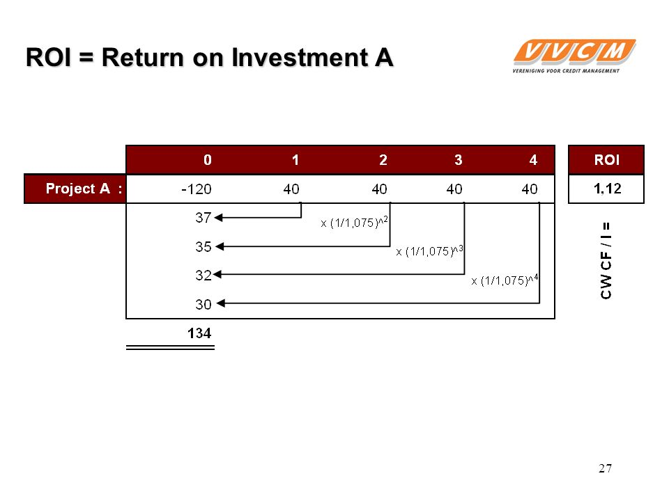 ROI = Return on Investment A 27