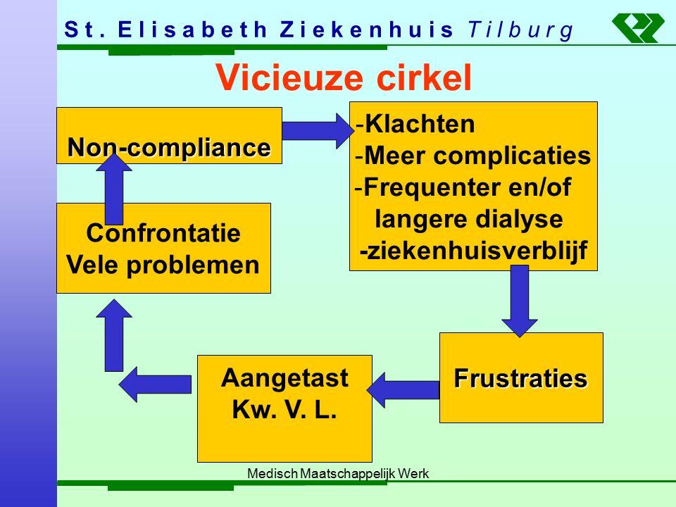 S t. E l i s a b e t h Z i e k e n h u i s T i l b u r g Medisch Maatschappelijk Werk Vicieuze cirkel Non-compliance -Klachten -Meer complicaties -Fre