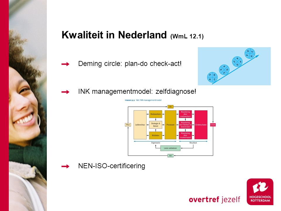 Kwaliteit in Nederland (WmL 12.1) Deming circle: plan-do check-act! INK managementmodel: zelfdiagnose! NEN-ISO-certificering