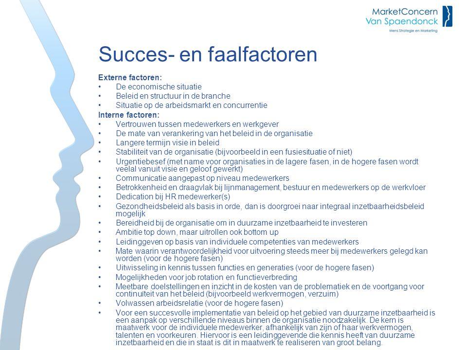 Succes- en faalfactoren Externe factoren: De economische situatie Beleid en structuur in de branche Situatie op de arbeidsmarkt en concurrentie Intern