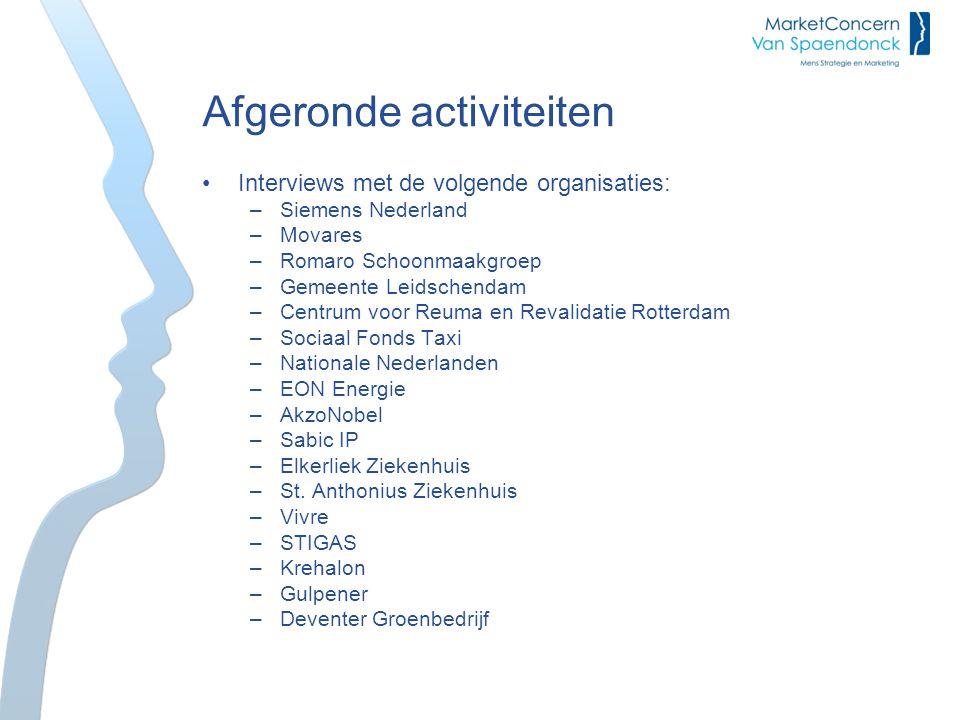 Afgeronde activiteiten Interviews met de volgende organisaties: –Siemens Nederland –Movares –Romaro Schoonmaakgroep –Gemeente Leidschendam –Centrum vo
