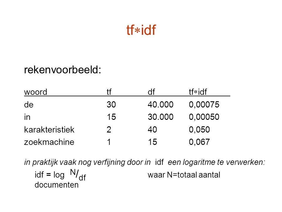 tf  idf rekenvoorbeeld: woordtfdftf  idf de3040.0000,00075 in1530.0000,00050 karakteristiek2400,050 zoekmachine1150,067 in praktijk vaak nog verfijn