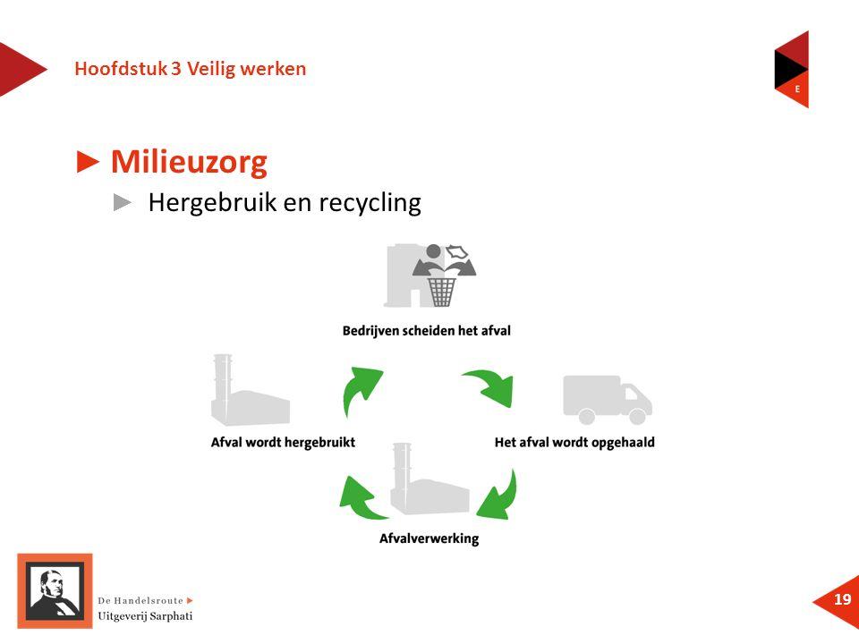 Hoofdstuk 3 Veilig werken 19 ► Milieuzorg ► Hergebruik en recycling