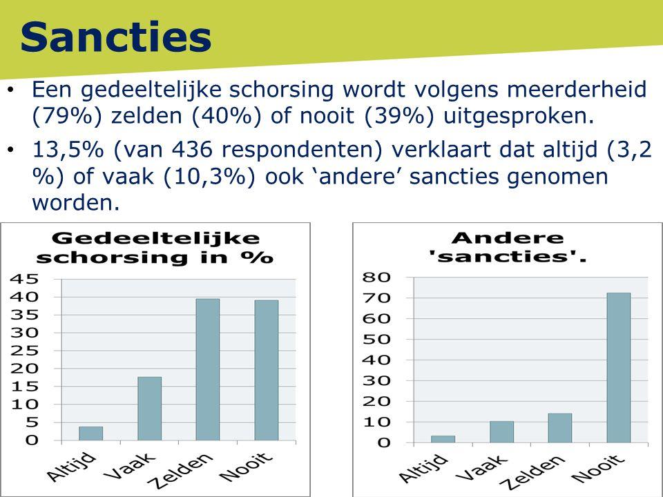 Sancties Een gedeeltelijke schorsing wordt volgens meerderheid (79%) zelden (40%) of nooit (39%) uitgesproken. 13,5% (van 436 respondenten) verklaart