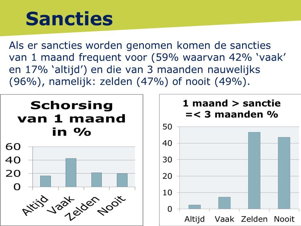 Sancties Als er sancties worden genomen komen de sancties van 1 maand frequent voor (59% waarvan 42% 'vaak' en 17% 'altijd') en die van 3 maanden nauwelijks (96%), namelijk: zelden (47%) of nooit (49%).