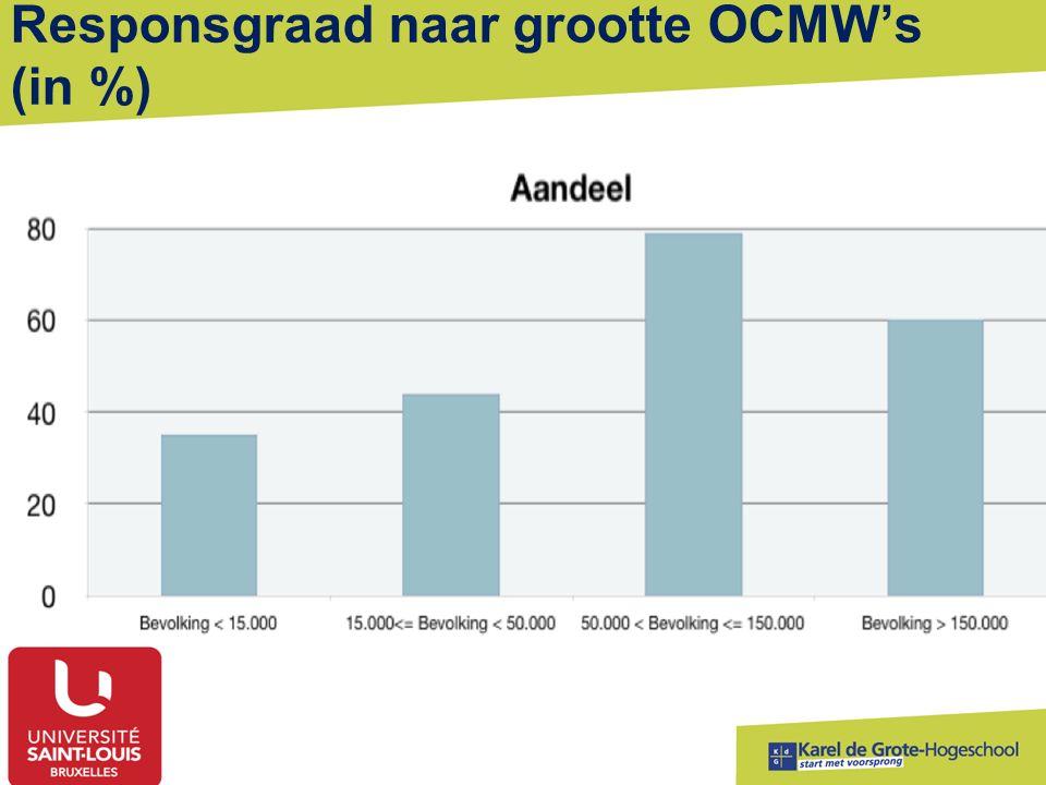 Responsgraad naar grootte OCMW's (in %)