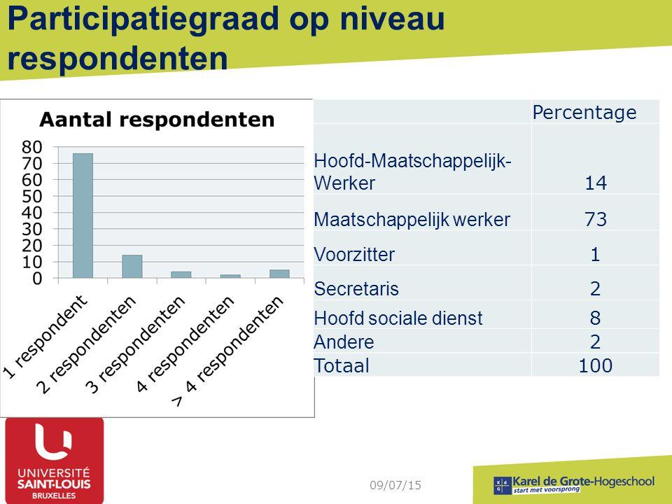 Participatiegraad op niveau respondenten 09/07/15 Percentage Hoofd-Maatschappelijk- Werker 14 Maatschappelijk werker 73 Voorzitter 1 Secretaris 2 Hoof