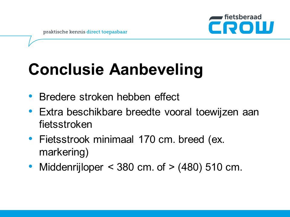 Conclusie Aanbeveling Bredere stroken hebben effect Extra beschikbare breedte vooral toewijzen aan fietsstroken Fietsstrook minimaal 170 cm. breed (ex